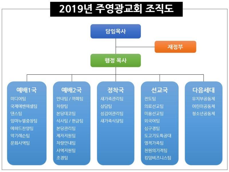 2019년 주영광교회 조직도.jpg